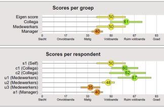 360 Graden Feedback Rapport Met Analyses Om Snel In Gesprek Te Gaan